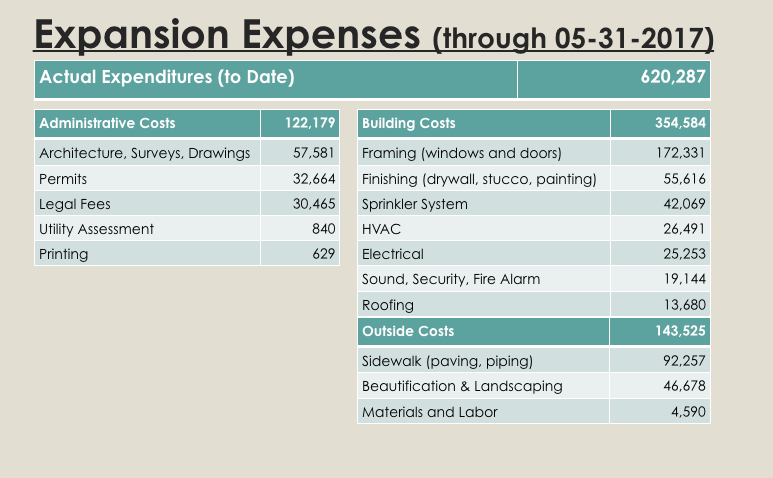 Expenses to Date